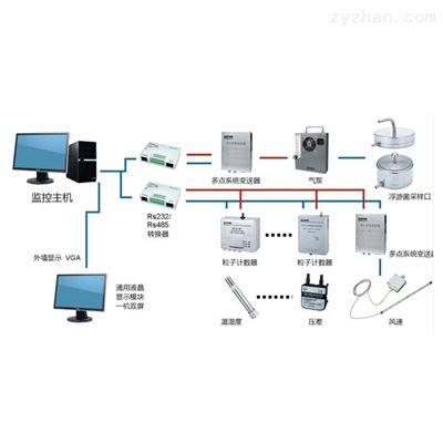 SX-M洁净环境在线监测系统
