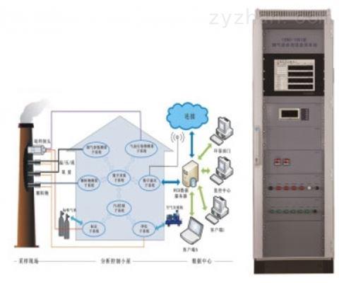 超低烟气排放连续在线监测系统
