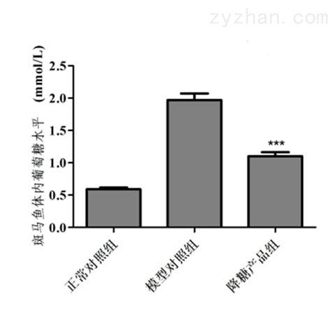 利用斑马鱼模型评价降糖功效