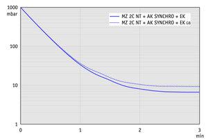 MZ 2C NT +AK SYNCHRO+EK - 60 Hz下的抽气曲线(10升容积)