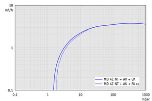 MD 4C NT +AK+EK - 60 Hz下的抽速曲线