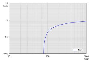 ME 1 - 60 Hz下的抽速曲线