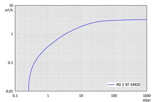 MV 2 NT VARIO - 抽速曲线