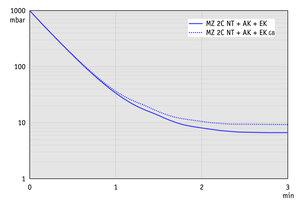 MZ 2C NT +AK+EK - 60 Hz下的抽气曲线(10升容积)
