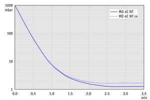 MD 4C NT - 50 Hz下的抽气曲线(10升容积)