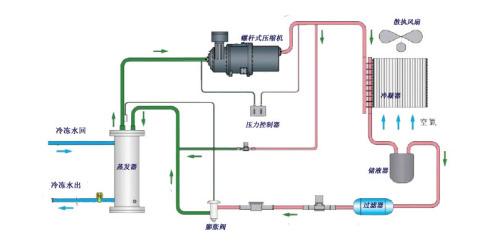 图1-风冷原理流程图