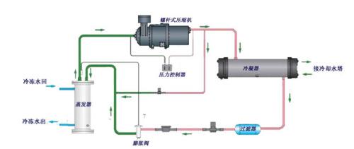 图2-水冷原理流程图